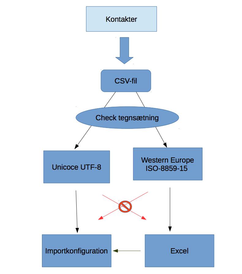 Avanceret importproces med csv og xls filer - billede 3