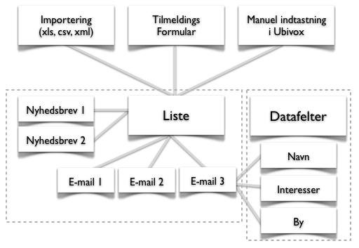 Lister, Datafelter, Importering og Tilmeldingsformular - billede 1